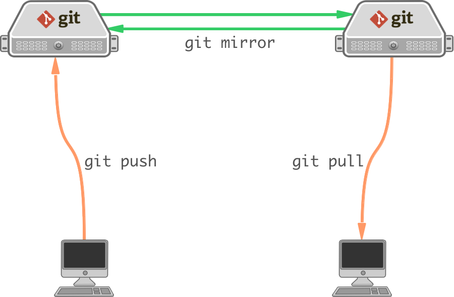 how to make git server