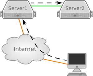 network_diagram_server_as_router-ssh